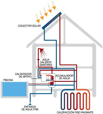 Calefaccci n central renoba solar - Sistema de calefaccion central ...