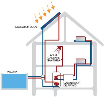 Calefaccci n central renoba solar - Chimeneas para calefaccion por agua ...